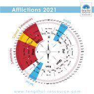 Afflictions temporelles en 2021